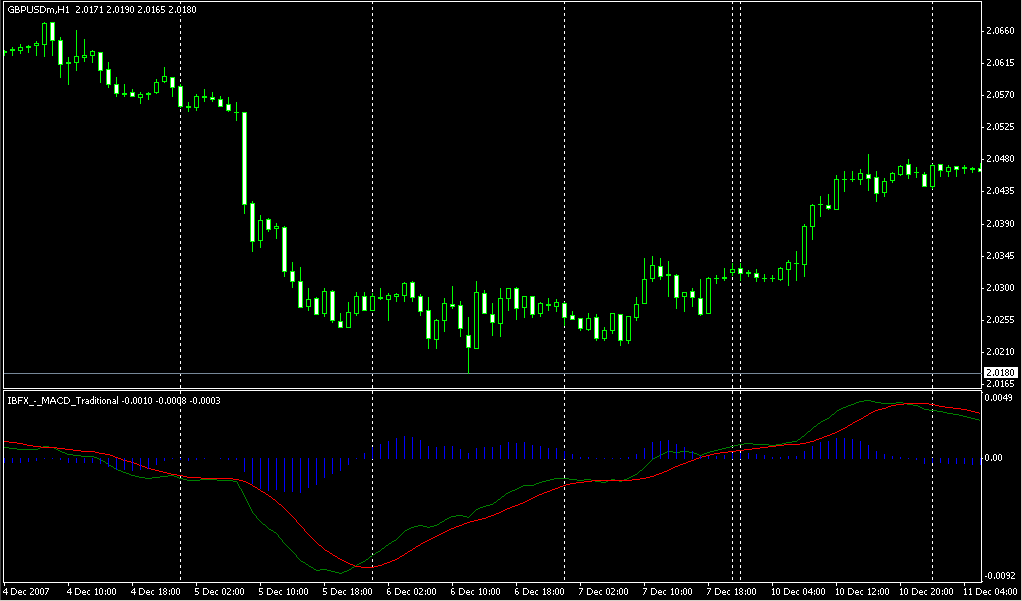 Consolidation forex