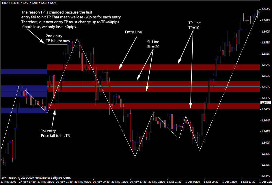 Forex 5 pips a day strategy