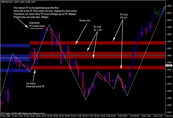100 pips a day forex