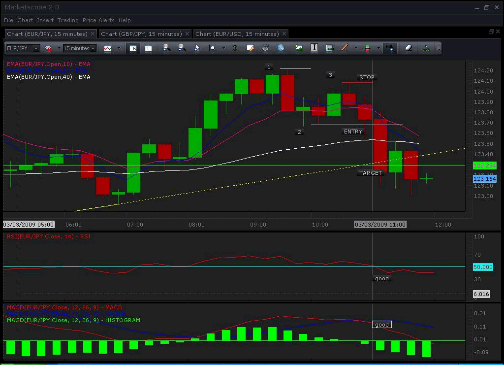 Easy forex trading method
