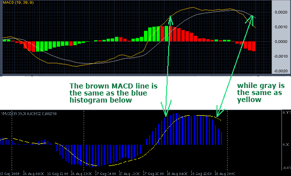 Forex trading strategy 7 simple macd crossover prijs