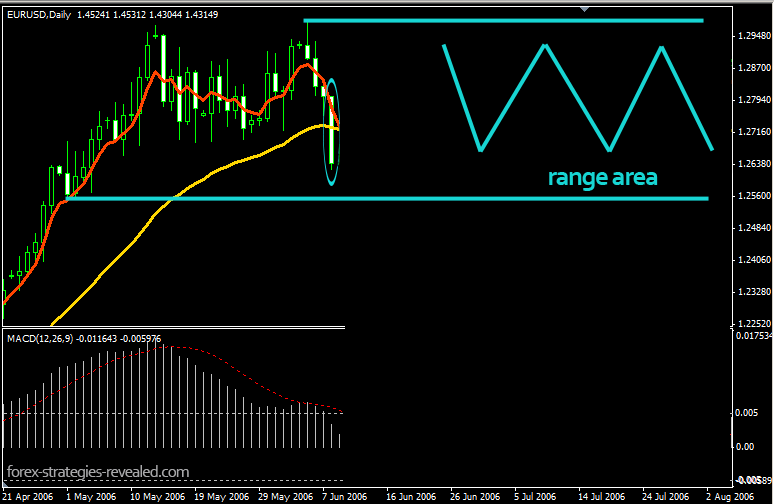 Range bound trading indicators