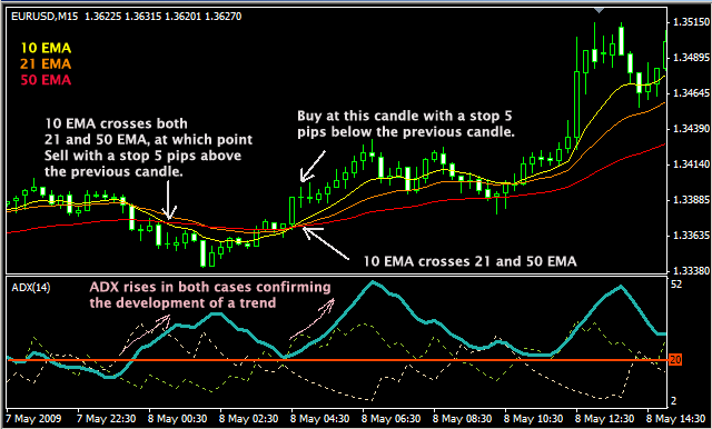 Trading option emas