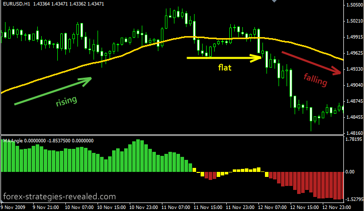 Best setting moving average forex