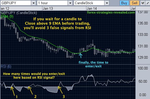 9 EMA Forex trading method