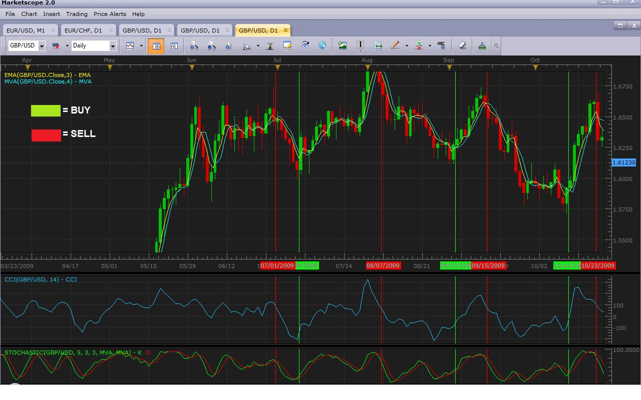 Most common forex technical indicators