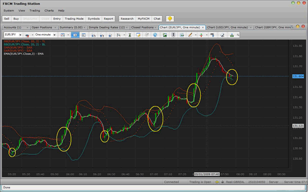 The simplest forex system