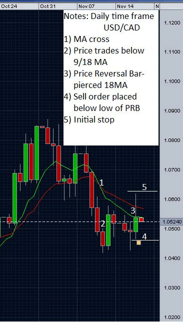 Floor trading strategy