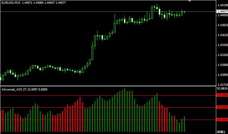 Indicator 75 forex