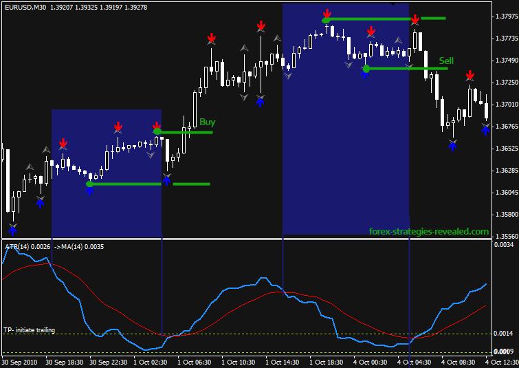 Fx trading zones calforex exchange rates free binary options trading indicators