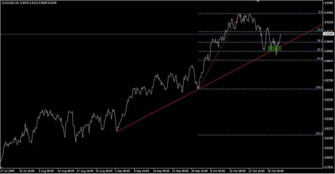 Complex Trading System 12 Fibonacci Trend Line Confluence