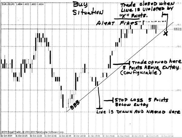 Trend line simple trading