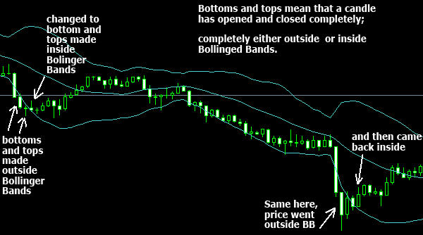 Bollinger bands and adx strategy