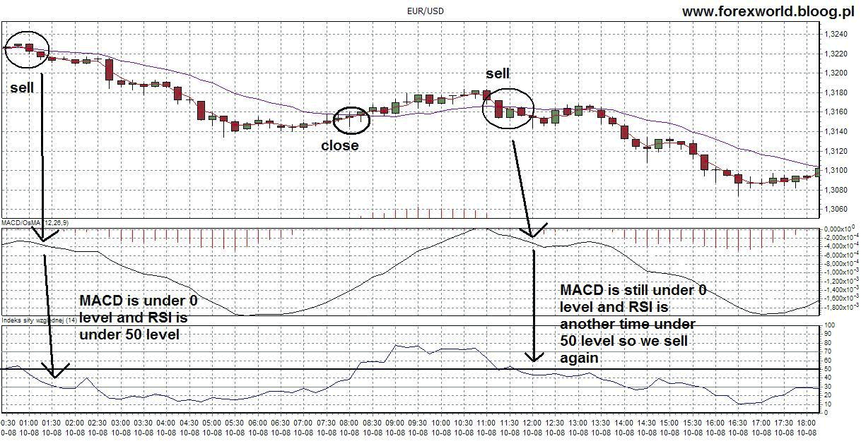 Macd and rsi strategy