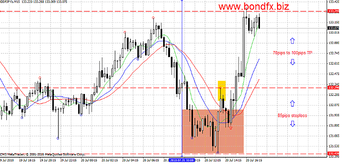 System forex d1