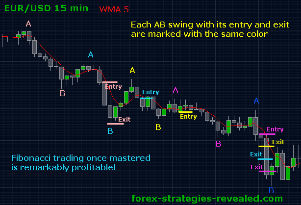 Trading strategies in forex
