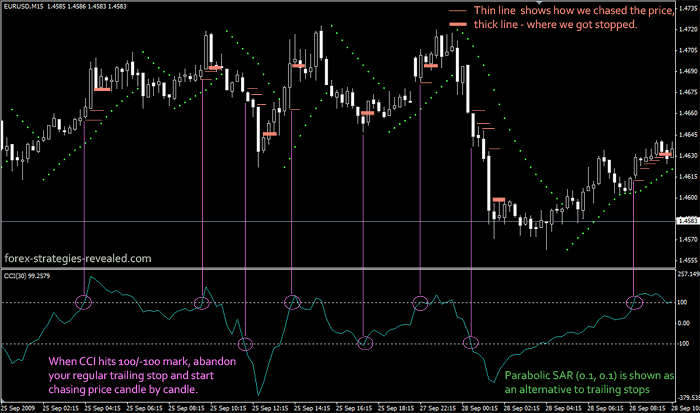 Exit with CCI indicator Forex
