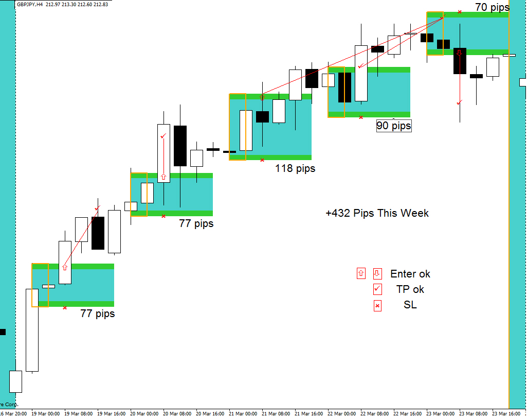 4 h forex strategy revealed