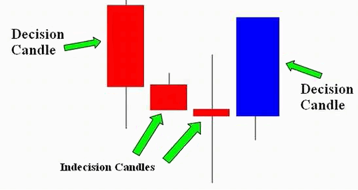 Strategi forex 1 candle