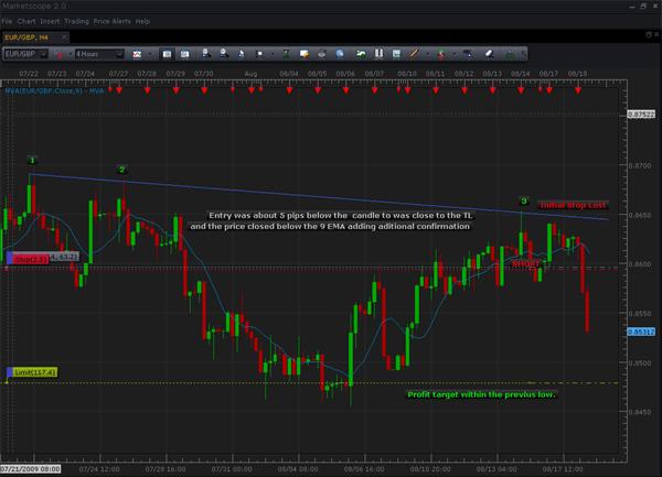 Advanced strategy 10 trendline trading strategy