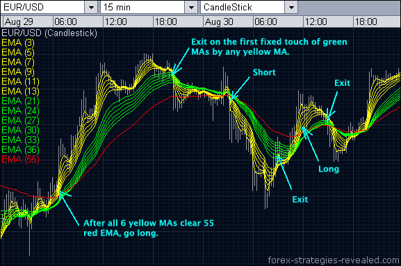 EMA bands Forex system entries/exits