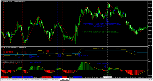 EURUSD strategy example