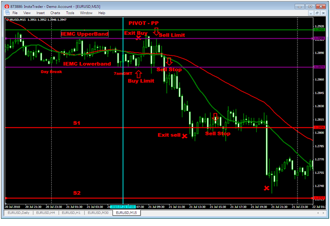 Forex making money via hedge