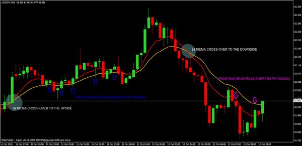 Forex floor trader