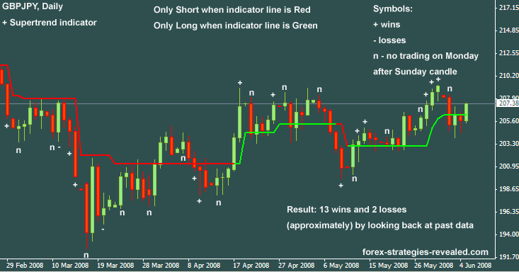 Daily forex strategies that work