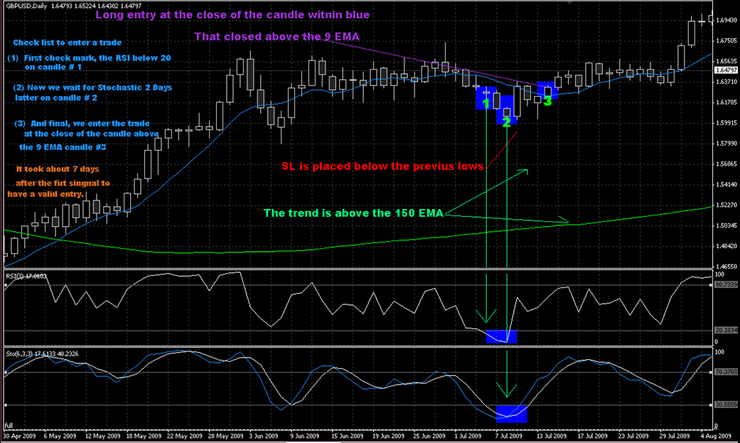 Forex 1h strategy