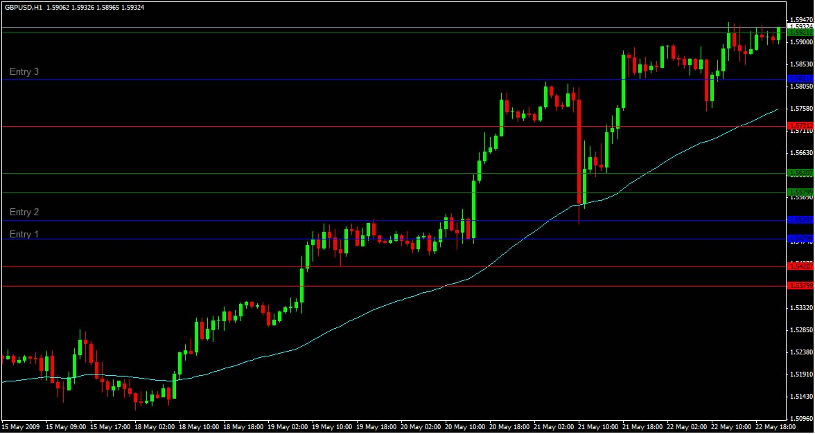 Forex trading 20 ema strategy