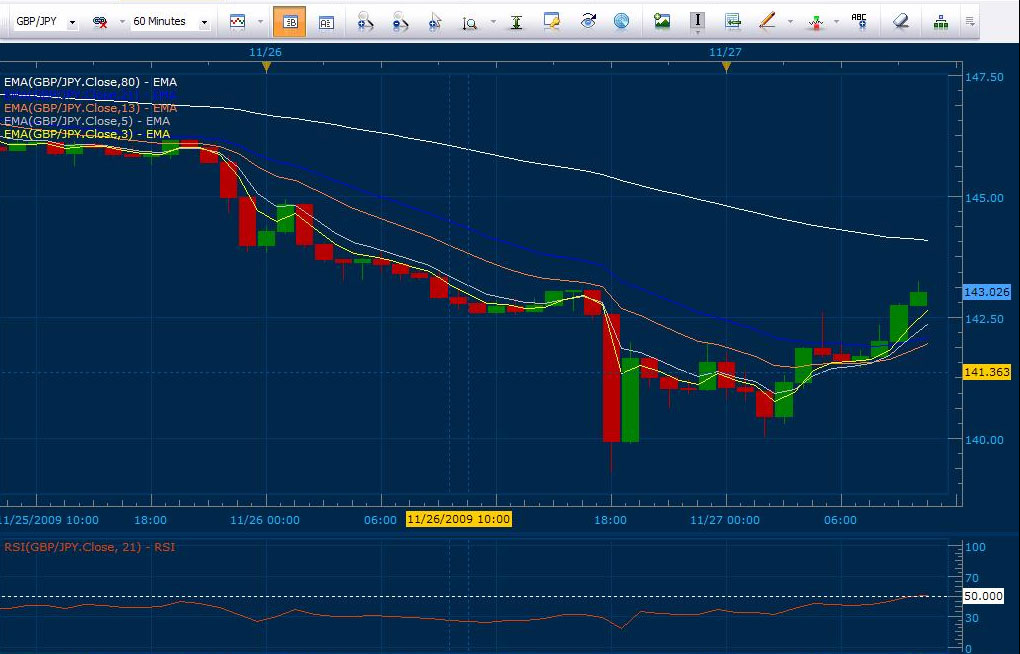 Best Forex Day Trading Strategies
