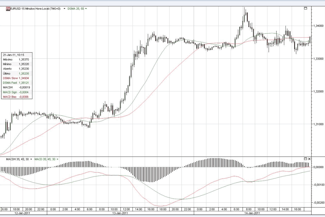 Bollinger Band Forex Scalping Strategy - fxtsp.com