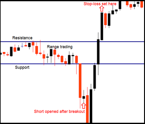 Large Stop Loss Strategy