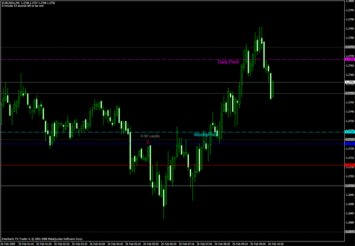 M30 scalping Forex