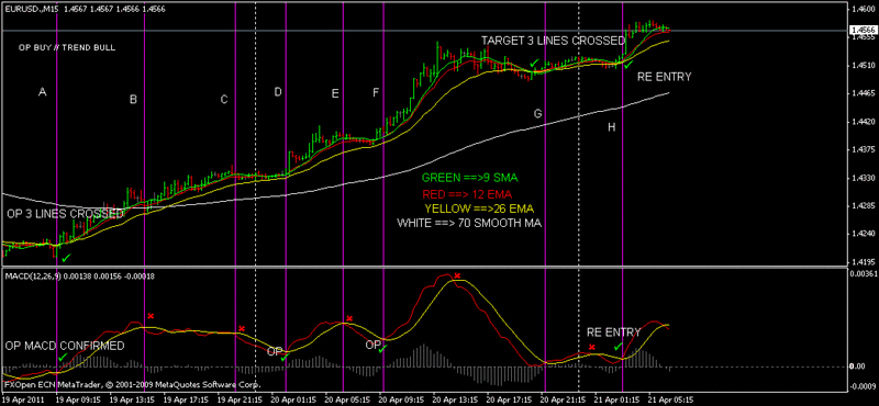 Forex indicators best combination