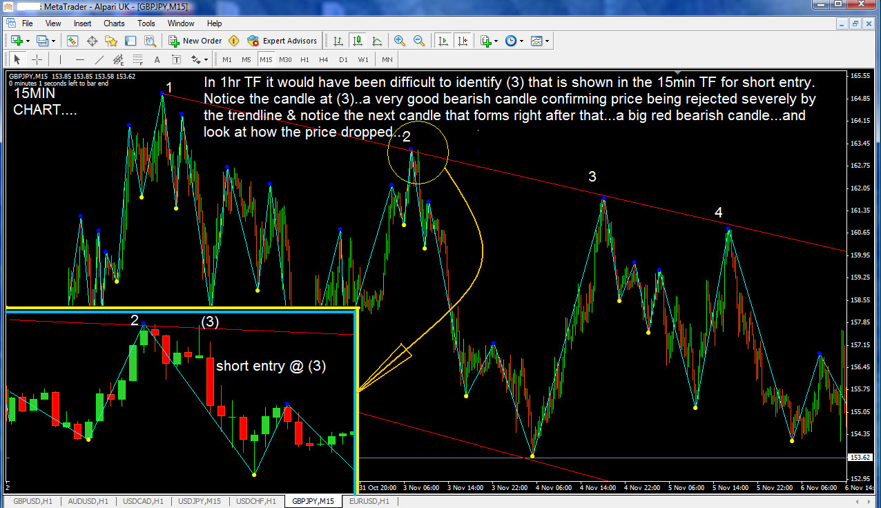 Forex strategies revealed forum