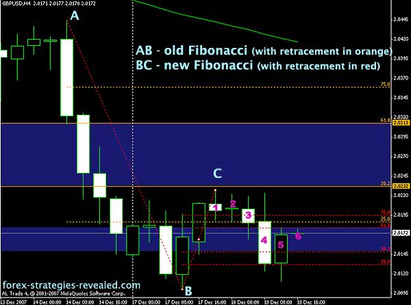 Fibonacci forex trading techniques