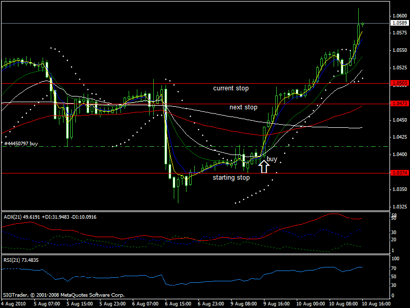 Advanced System 13 The Floor Trader System Forex