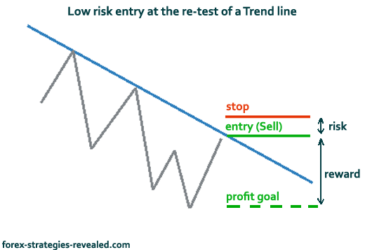 Risk management strategy in forex