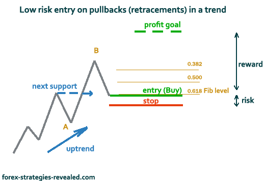 Best risk reward forex