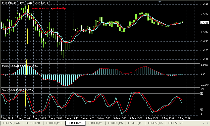 Good forex strategy