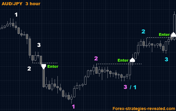 Swing trader forex strategies that work