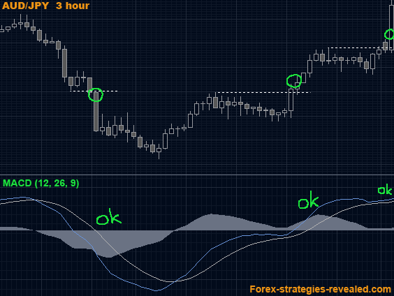 Forex exit strategy indicators