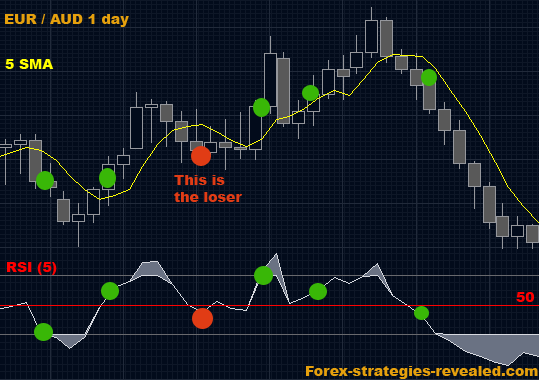 Forex trading strategies revealed