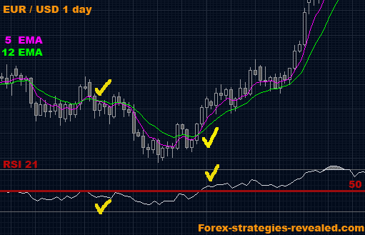 Forex trading best strategies