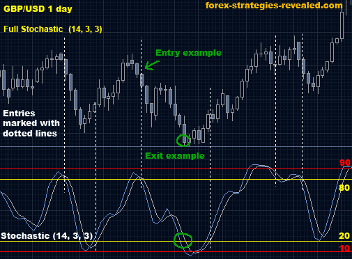 Forex high low strategy pdf