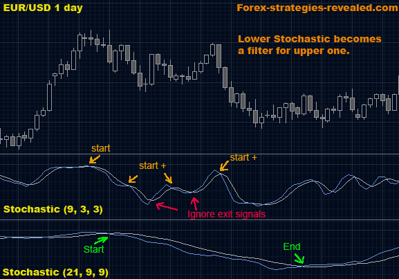 Doubly stochastic forex indicator