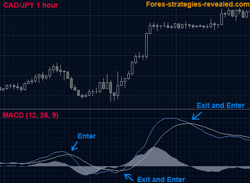 Forex drawdown strategy