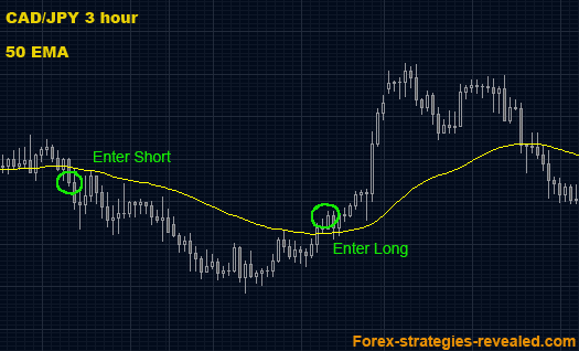 Long term forex system